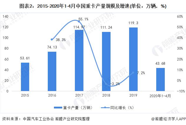 图表2:2015-2020年1-4月中国重卡产量规模及增速(单位:万辆,%)