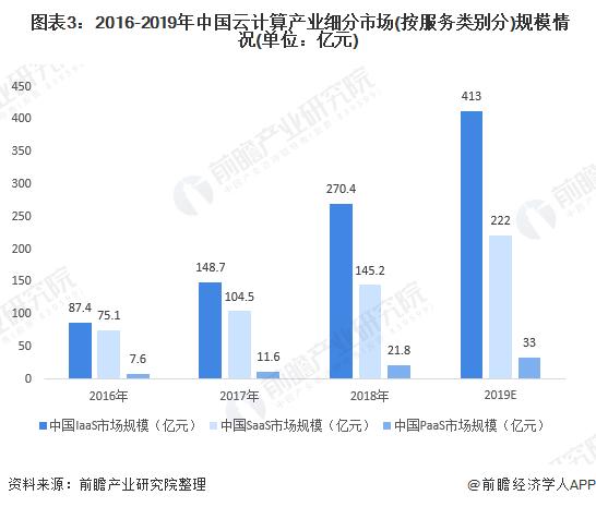 图表3:2016-2019年中国云计算产业细分市场(按服务类别分)规模情况(单位:亿元)