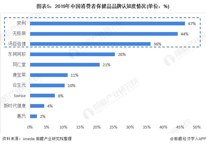图表5:2019年中国消费者保健品品牌认知度情况(单位:%)
