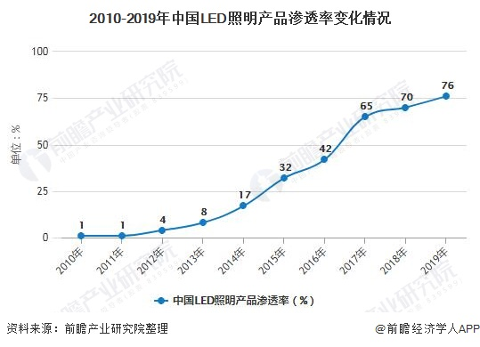 2010-2019年中国LED照明产品渗透率变化情况
