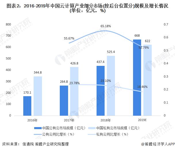 图表2:2016-2019年中国云计算产业细分市场(按后台位置分)规模及增长情况(单位:亿元,%)