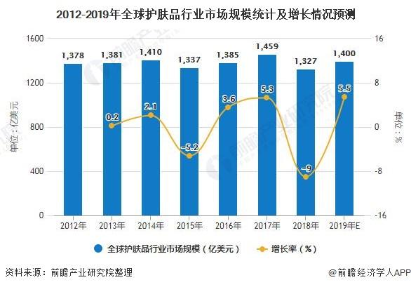 2012-2019年全球护肤品行业市场规模统计及增长情况预测