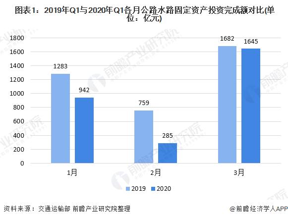 图表1:2019年Q1与2020年Q1各月公路水路固定资产投资完成额对比(单位:亿元)