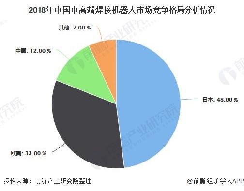 2018年中国中高端焊接机器人市场竞争格局分析情况