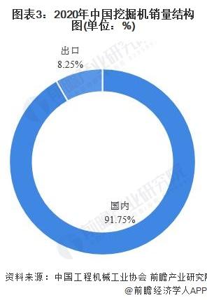 图表3:2020年中国挖掘机销量结构图(单位:%)