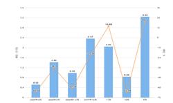 2020年1-4月北京市交流电动机产量及增长情况分析