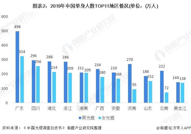 图表2:2019年中国单身人数TOP11地区情况(单位:(万人)