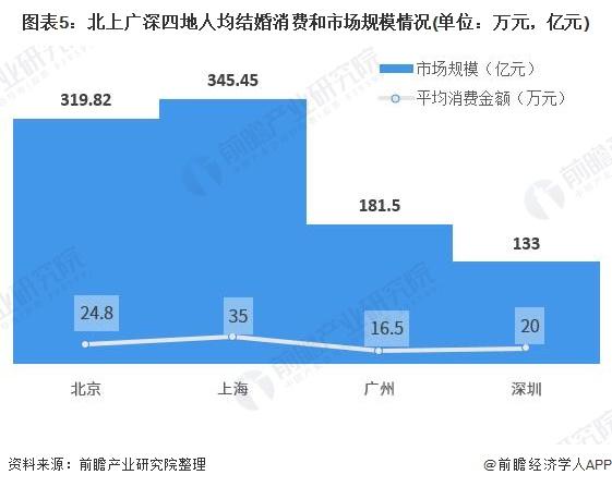 图表5:北上广深四地人均结婚消费和市场规模情况(单位:万元,亿元)