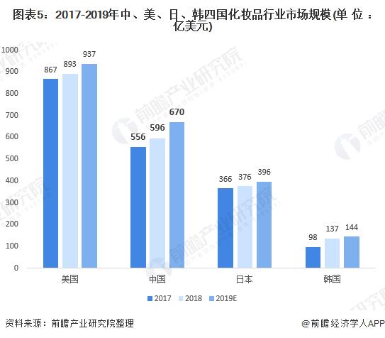 圖表5:2017-2019年中、美、日、韓四國化妝品行業市場規模(單位:億美元)