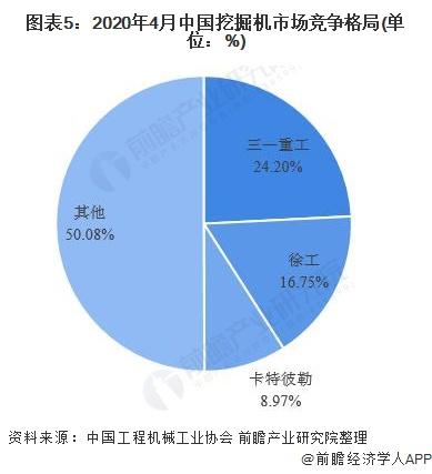 图表5:2020年4月中国挖掘机市场竞争格局(单位:%)