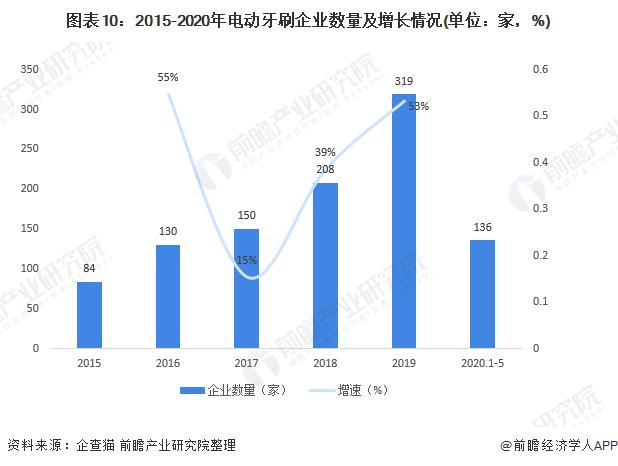 图表10:2015-2020年电动牙刷企业数量及增长情况(单位:家,%)