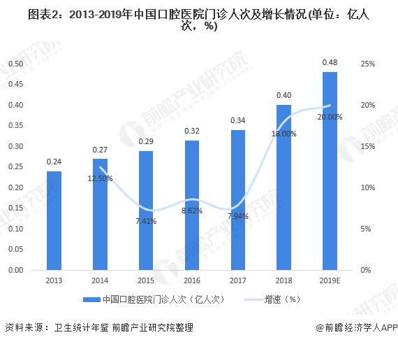 图表2:2013-2019年中国口腔医院门诊人次及增长情况(单位:亿人次,%)