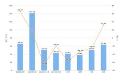 2020年1-4月山西省交流电动机产量及增长情况分析