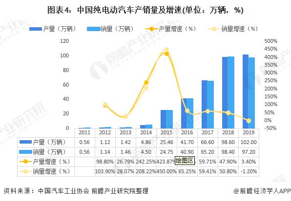 圖表4:中國純電動汽車產銷量及增速(單位:萬輛,%)