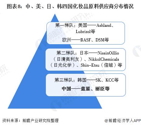 圖表8:中、美、日、韓四國化妝品原料供應商分布情況