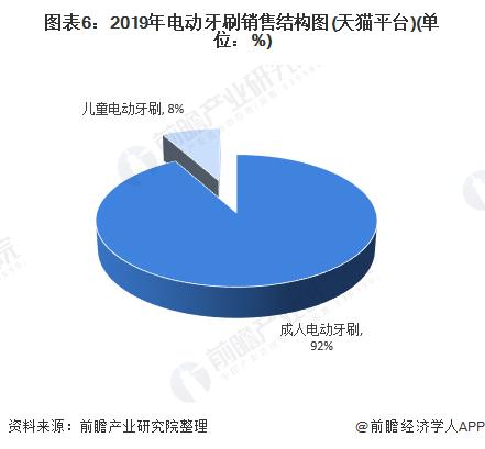 图表6:2019年电动牙刷销售结构图(天猫平台)(单位:%)