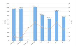 2020年1-4月全国空调产量及增长情况分析