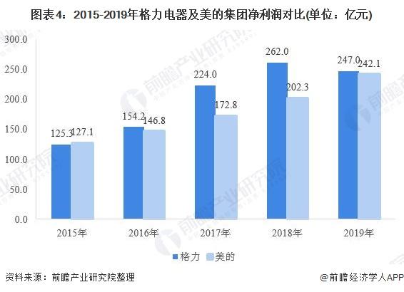 圖表4:2015-2019年格力電器及美的集團凈利潤對比(單位:億元)