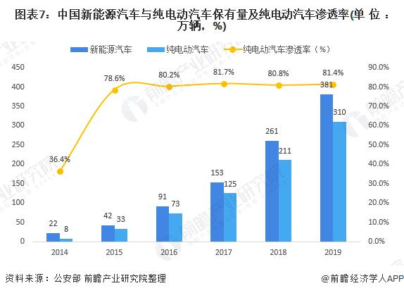 圖表7:中國新能源汽車與純電動汽車保有量及純電動汽車滲透率(單位:萬輛,%)