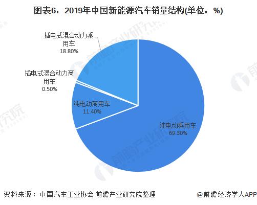 圖表6:2019年中國新能源汽車銷量結構(單位:%)