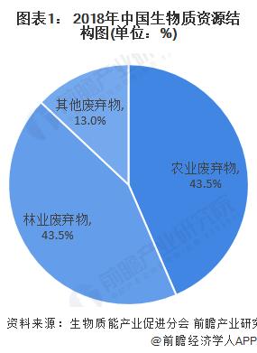图表1: 2018年中国生物质资源结构图(单位:%)