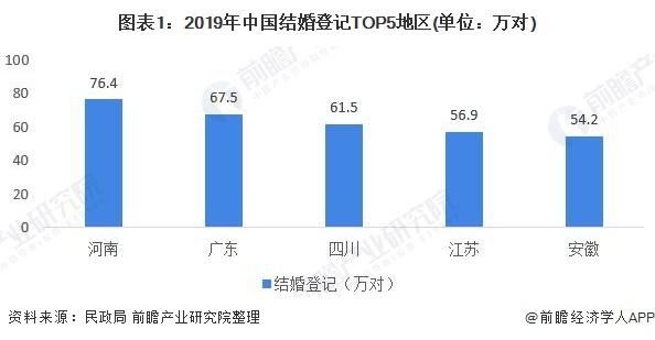 图表1:2019年中国结婚登记TOP5地区(单位:万对)