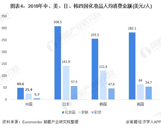 圖表4:2019年中、美、日、韓四國化妝品人均消費金額(美元/人)