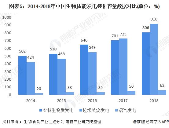 图表5:2014-2018年中国生物质能发电装机容量数据对比(单位:%)
