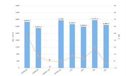 2020年1-4月全国光缆产量及增长情况分析