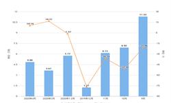 2020年1-4月内蒙古原盐产量及增长情况分析
