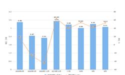 2020年1-4月天津市铜材产量及增长情况分析