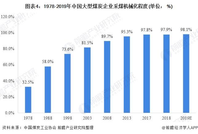 图表4:1978-2019年中国大型煤炭企业采煤机械化程度(单位: %)