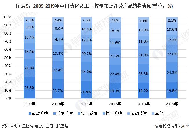 图表5:2009-2019年中国动化及工业控制市场细分产品结构情况(单位:%)