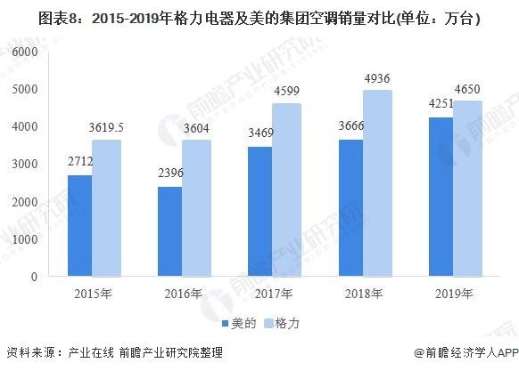 圖表8:2015-2019年格力電器及美的集團空調銷量對比(單位:萬臺)