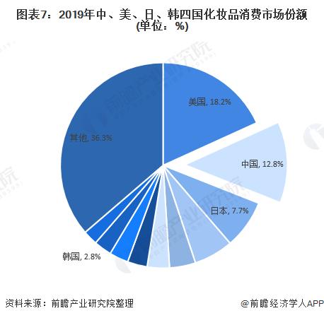 圖表7:2019年中、美、日、韓四國化妝品消費市場份額(單位:%)