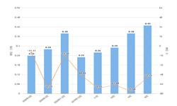 2020年1-4月河北省合成洗涤剂产量及增长情况分析