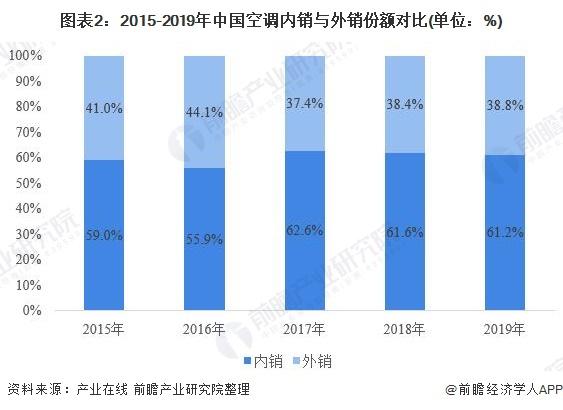 圖表2:2015-2019年中國空調內銷與外銷份額對比(單位:%)