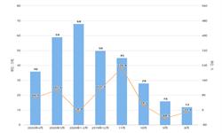 2020年1-4月我国小麦进口量及金额增长情况分析