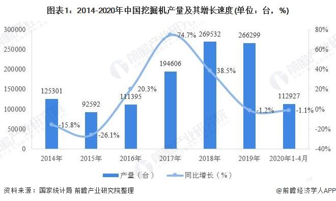 图表1:2014-2020年中国挖掘机产量及其增长速度(单位:台,%)