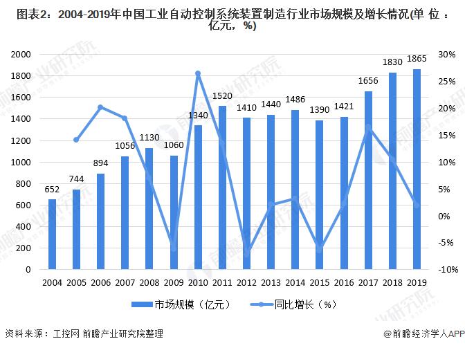图表2:2004-2019年中国工业自动控制系统装置制造行业市场规模及增长情况(单位:亿元,%)