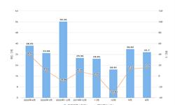 2020年1-4月山西省农用氮磷钾化肥产量及增长情况分析