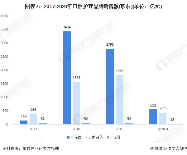图表7:2017-2020年口腔护理品牌销售额(京东)(单位:亿元)