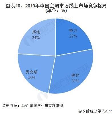 圖表10:2019年中國空調市場線上市場競爭格局(單位:%)