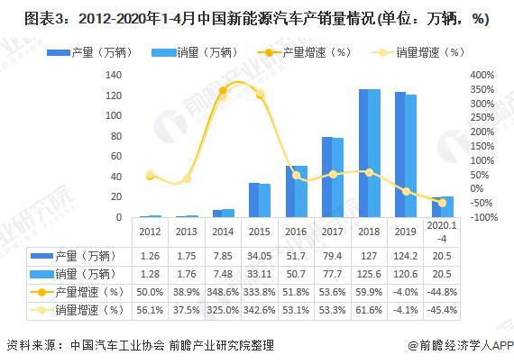 圖表3:2012-2020年1-4月中國新能源汽車產銷量情況(單位:萬輛,%)