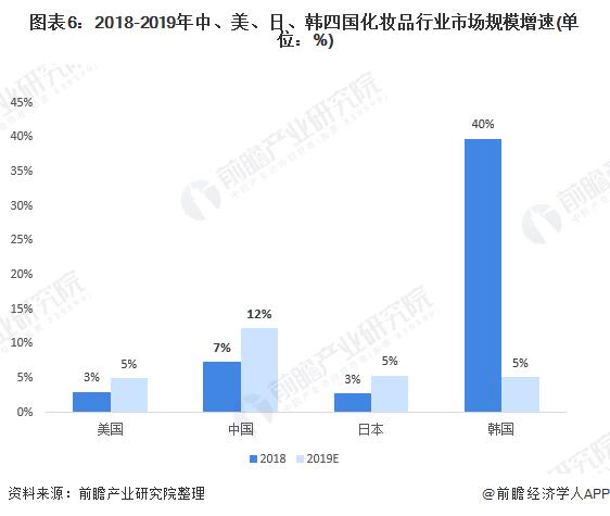 圖表6:2018-2019年中、美、日、韓四國化妝品行業市場規模增速(單位:%)