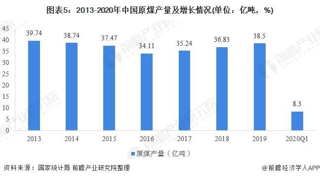 图表5:2013-2020年中国原煤产量及增长情况(单位:亿吨,%)