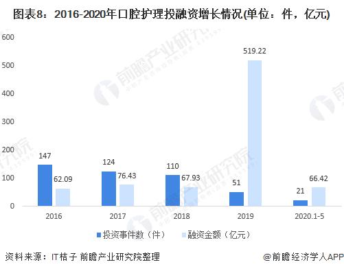 图表8:2016-2020年口腔护理投融资增长情况(单位:件,亿元)