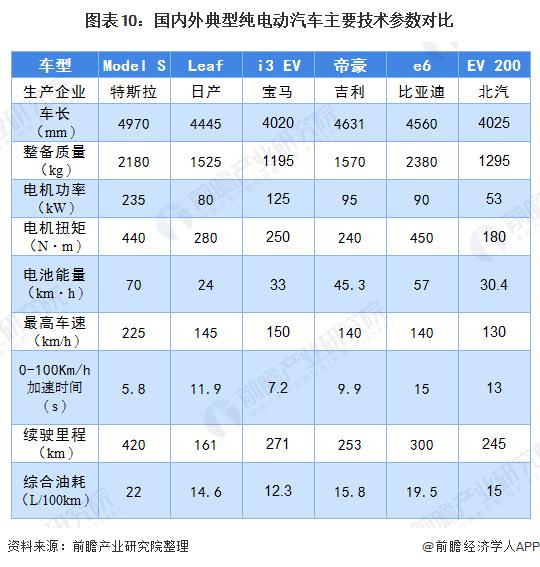 圖表10:國內外典型純電動汽車主要技術參數對比