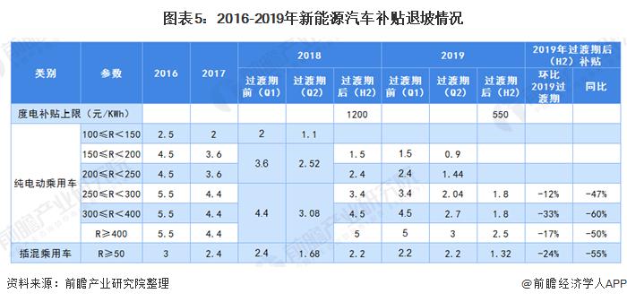 圖表5:2016-2019年新能源汽車補貼退坡情況