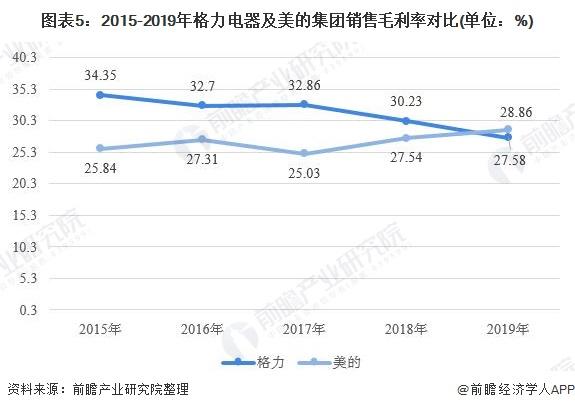 圖表5:2015-2019年格力電器及美的集團銷售毛利率對比(單位:%)